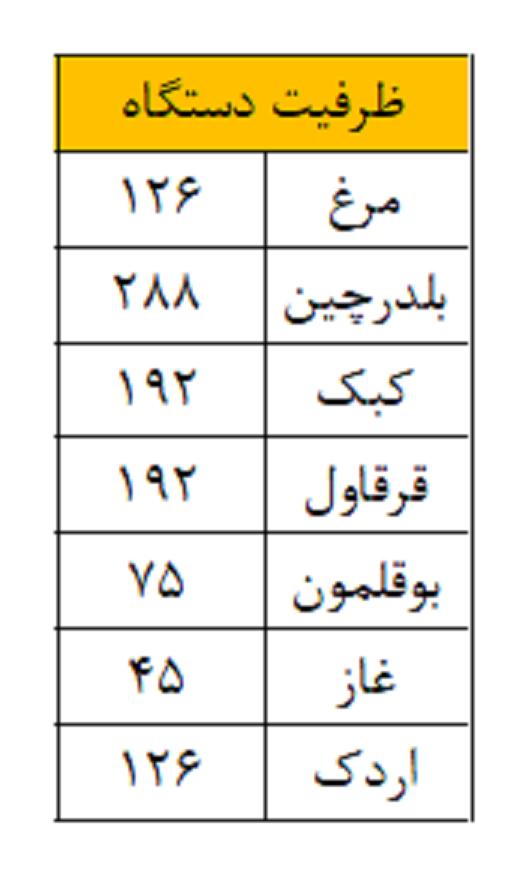 جدول ظرفیت دستگاه جوجه کشی 126 عددی